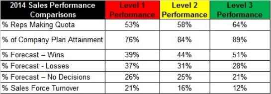 2014 Sales Performance