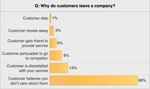major b2b companies mistakes