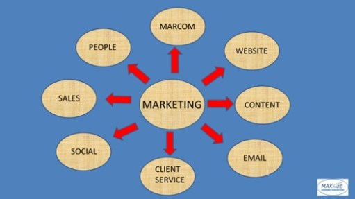 what is b2b marketing