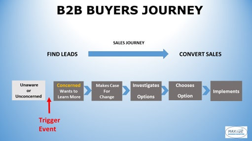 b2b marketing trigger event