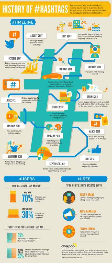 Engage Your Blog Readers with Realtime Content Updates Using #Hashtags [Infographic] WordPress Plugins  hashtag-history-438x1024