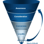 5 Design Principles That Drive Social Customer Experience Marketing Customer Experience Marketing  marketing_funnel-150x150