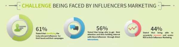 Three Major Challenges of Influence Marketing for Businesses Influencer Marketing  1-Influencer-Marketing-challenges