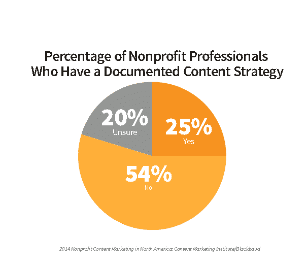 Nonprofit Social Media Without a Content Marketing Strategy Sucks Social Media and Nonprofits  Content_Marketing_Blackbaud_Graph