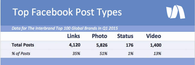 My 9-Step Process to Skyrocket Facebook Business Page Engagement Facebook  Screen-Shot-2015-06-21-at-1.37.13-PM