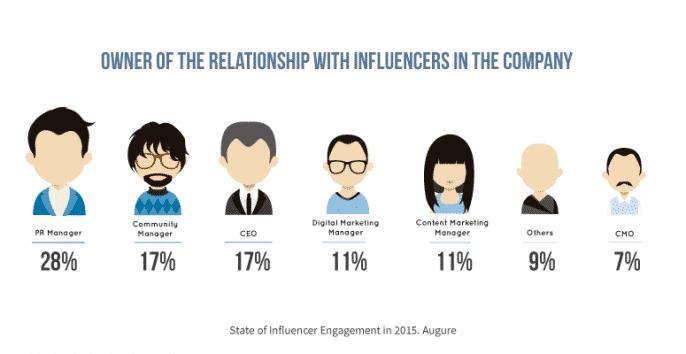 Companies are Embracing Influencer Marketing [Report] Influencer Marketing  manager-influencer-report-augure-686x354