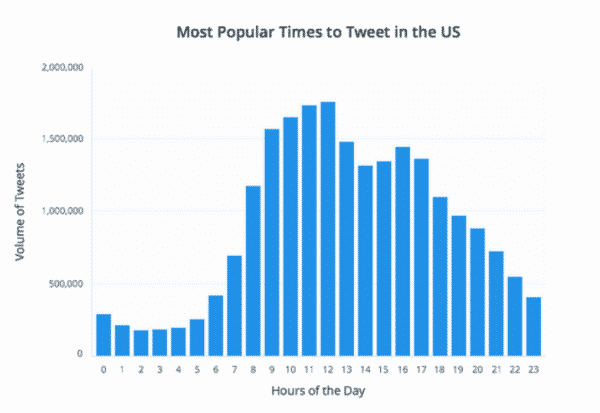 5 Companies That Are Doing Blogging RIGHT! Blogging  Popular-time-to-tweet-600x413