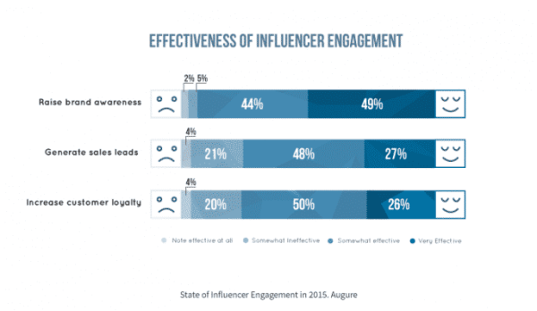 The Impact of Connected Consumers in Influencer Marketing Social Media Influence  effectivenes-influencer-report-augure-686x398-600x348