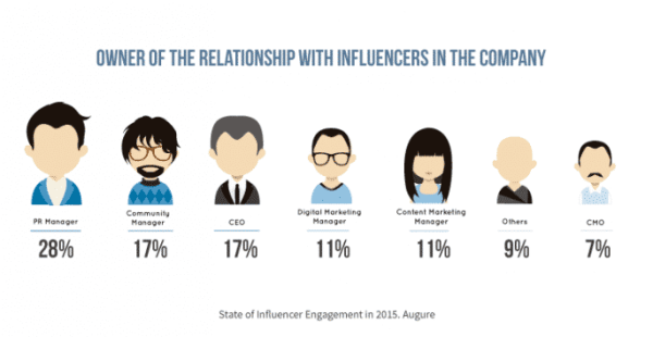 The Impact of Connected Consumers in Influencer Marketing Social Media Influence  manager-influencer-report-augure-686x354-600x310
