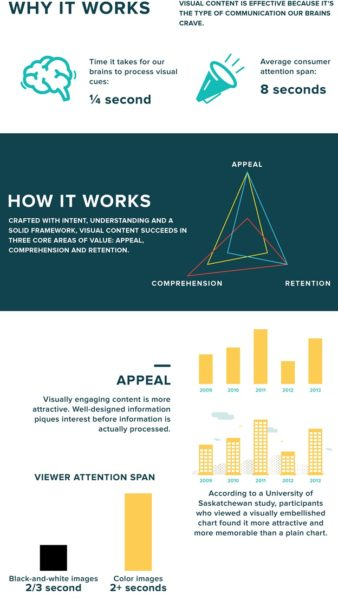 How to Use Content Marketing in Your Visual Branding Content Marketing  Image-1-338x600