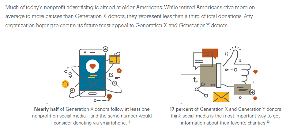 Social Media Generational Use Infographic via Convio/Stelter
