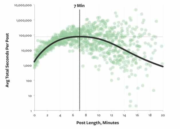 avg-total-seconds-per-post
