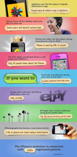 The Seven Different Types of Infographics and When to Use Them Infographics  10-iphone-fun-facts_502918c495ab8_w1500-294x600
