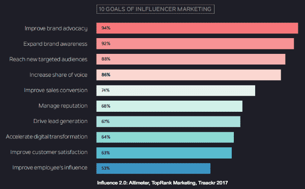 Influence 2.0: The Future of Influence Marketing Social Media Influence  10GoalsIM-600x372