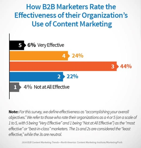 What Does the Marriage between Social Media and Content Marketing Imply for B2B Brands? Content Marketing  B2B-centric-content-marketing