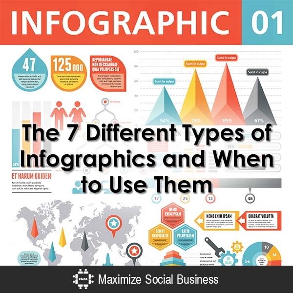 7 different types of infographics and when to use them