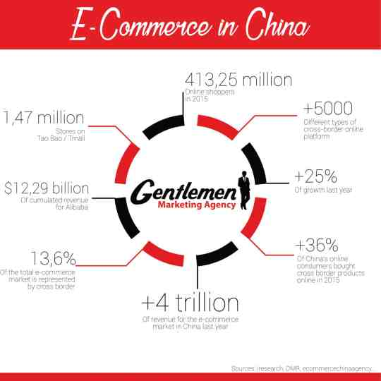 Top 8 Web Trends in China You Need to Know Chinese Social Media  ecommerce-China
