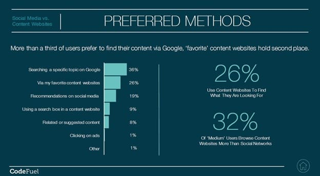 One Brand's Takeaways on Content Marketing vs Social Media Content Marketing  Preferred-Methods