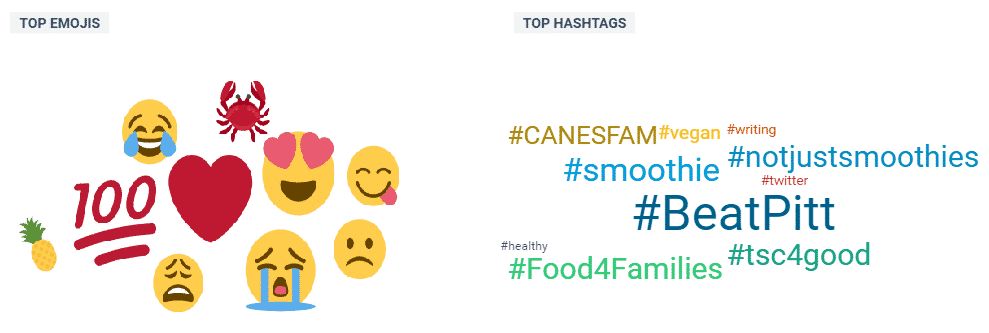 hashtag and emoji social monitoring