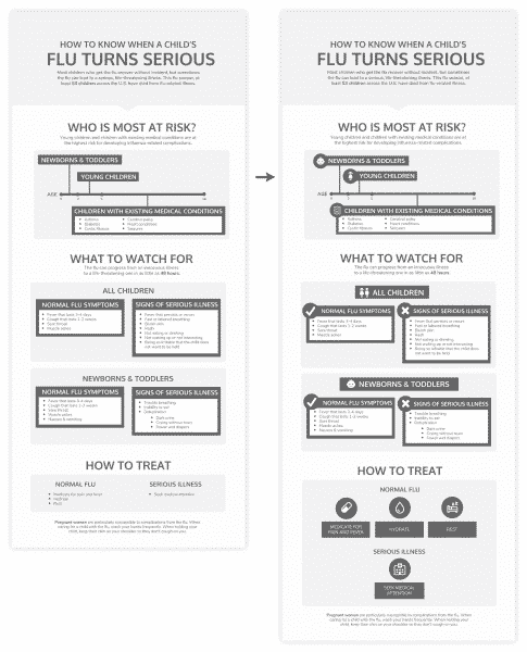 How to Transform a Dry Blog Post into a Compelling Infographic Infographics  image4-1-485x600