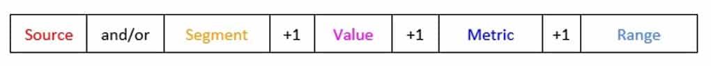 HubSpot's metrics formula