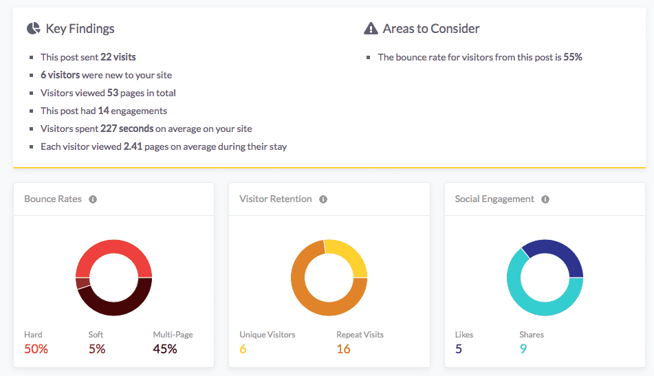 Beacon's dashboard shows the analytics results from tracked Beacon Links