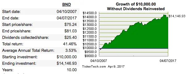 Portfolio Income: BND Returns