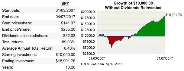Portfolio Income: SPY total returns