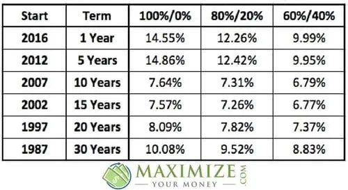 Various Stock Market Portfolio Returns Over Years - Charted