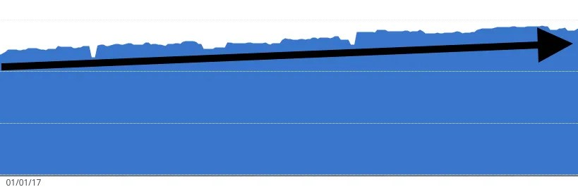 Net Worth Over Time