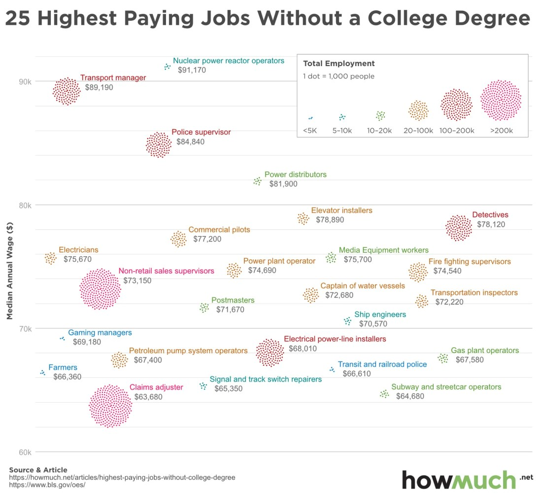 25 highest paid jobs without a college education