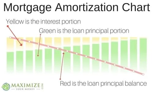 Financial Planning for Mortgages | Understanding Mortgage Amortization