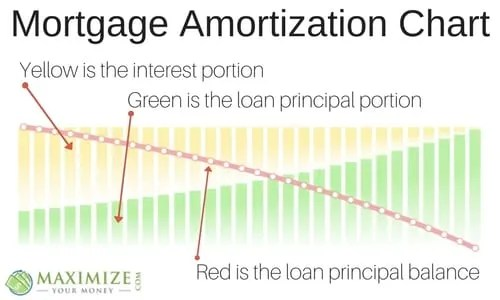 Mortgage Amortization | Why It's Important In Financial Planning