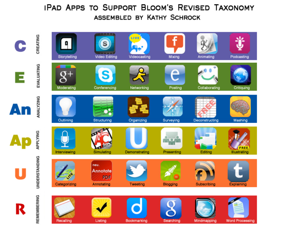 iPad apps to support Bloom's Digital Taxonomy
