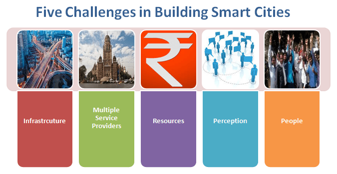 Smart City Challenge >> Five Challenges To Overcome For Smart Cities To Happen