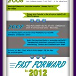 [Infographic] – Short History Of Online Video