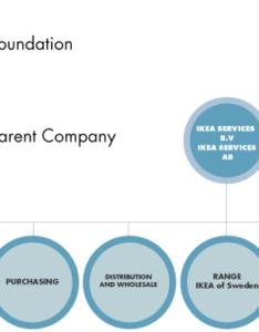 Corporate structure corp also final project  case analysis ikea max rh maxolex wordpress