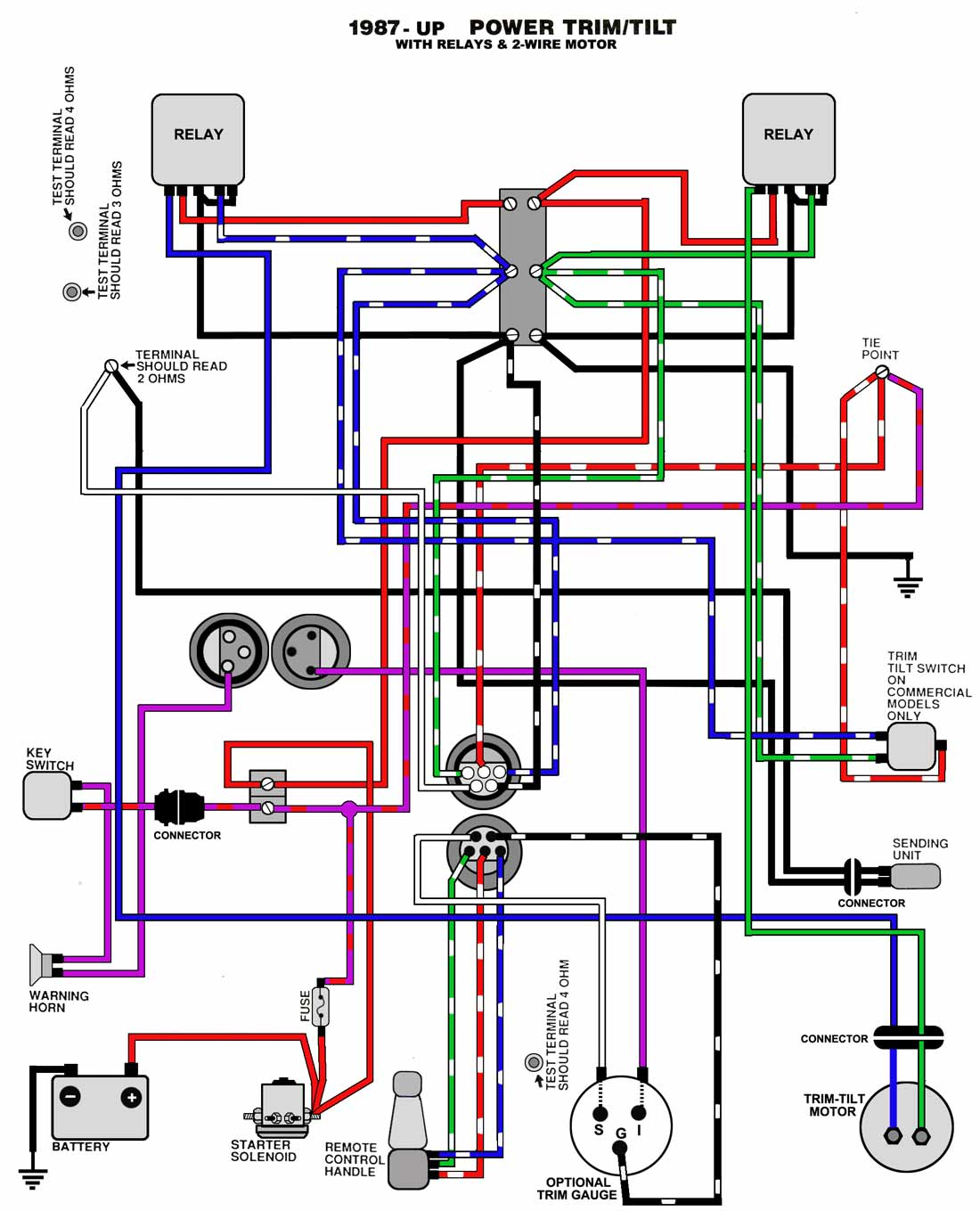 mercury outboard power trim wiring diagram 2000 honda accord audio common motor and tilt system diagrams 1987 up