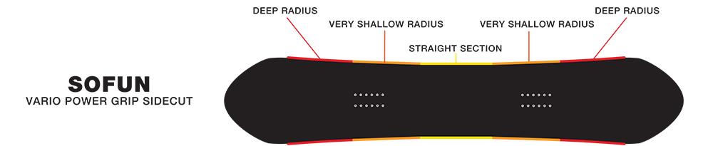 SIMS SoFun - Vario Powergrip Sidecut