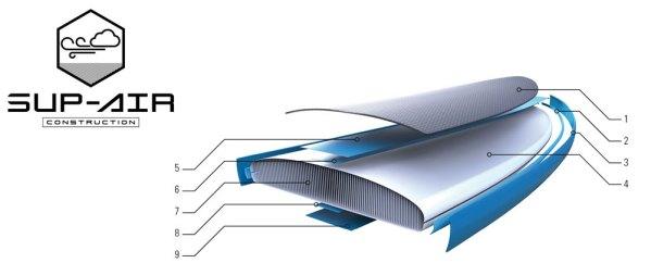 Oxbow Sup Air Technology