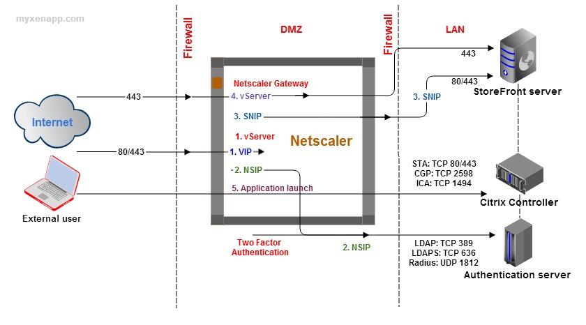 citrix netscaler diagram phone line wiring australia basics of myxenapp