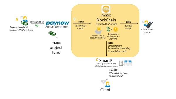 maxx blockchain process
