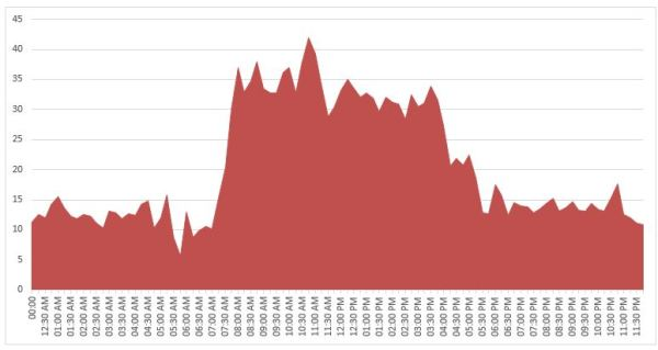 Typical load profile of an office building