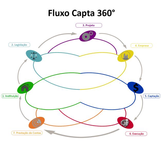 Capta360