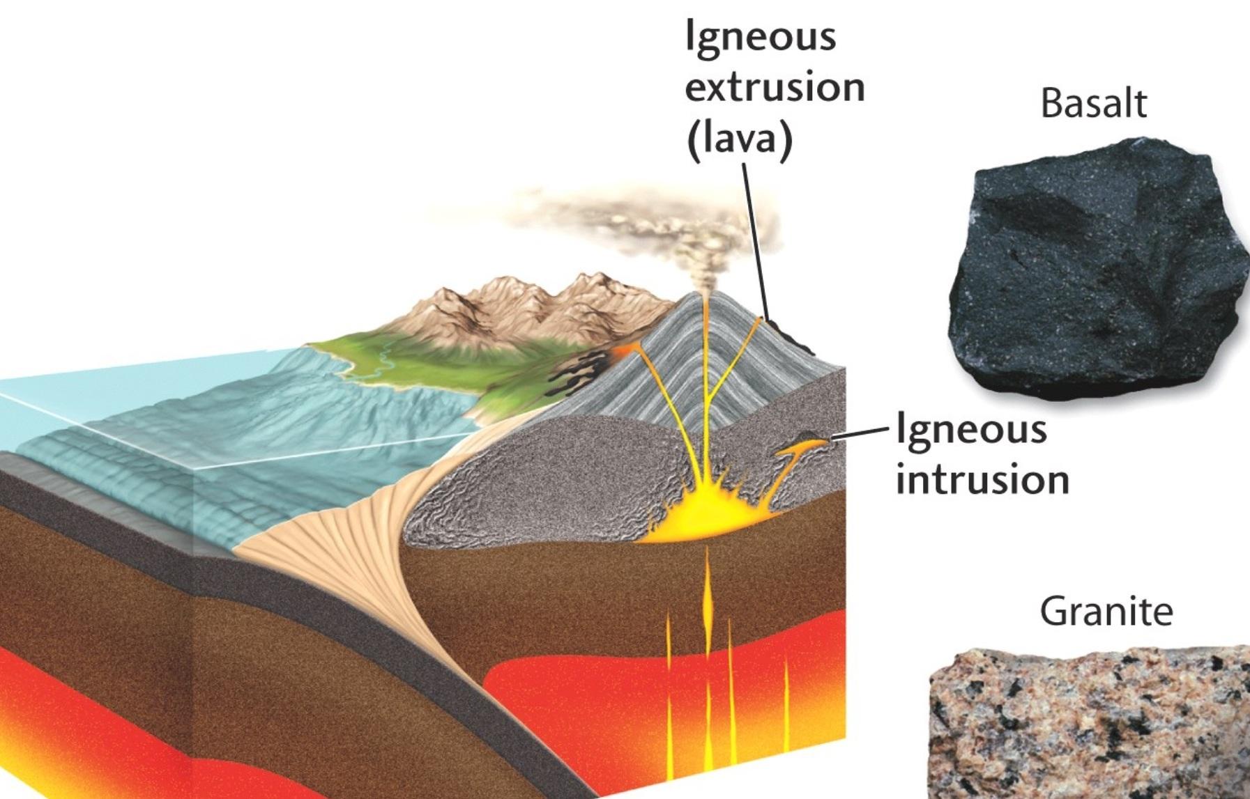 Igneous Sedimentry Metamorphic Rocks