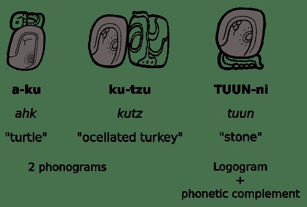Maya Hieroglyphic script - phonetic-complements