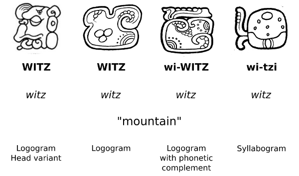 Maya Writing System - Graphic Convention