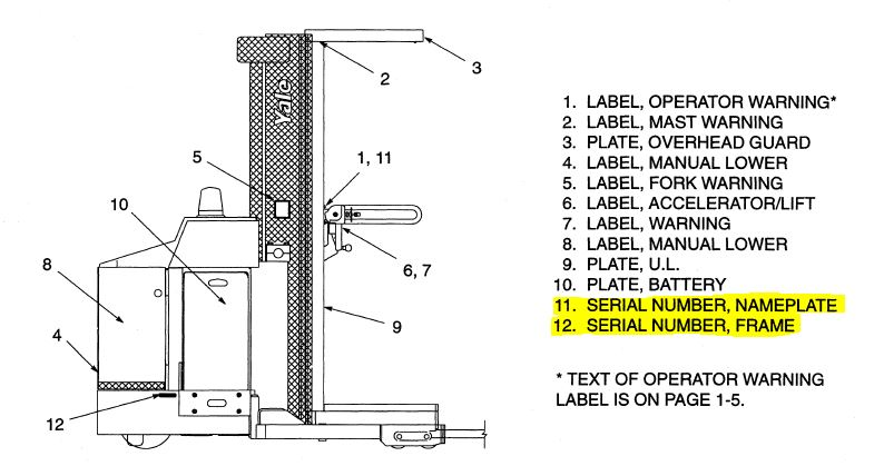 Yale Forklift Serial Number Guide