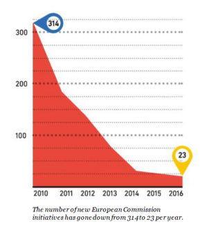 Diagram showing decrease in European Commission initiatives 2010-2016