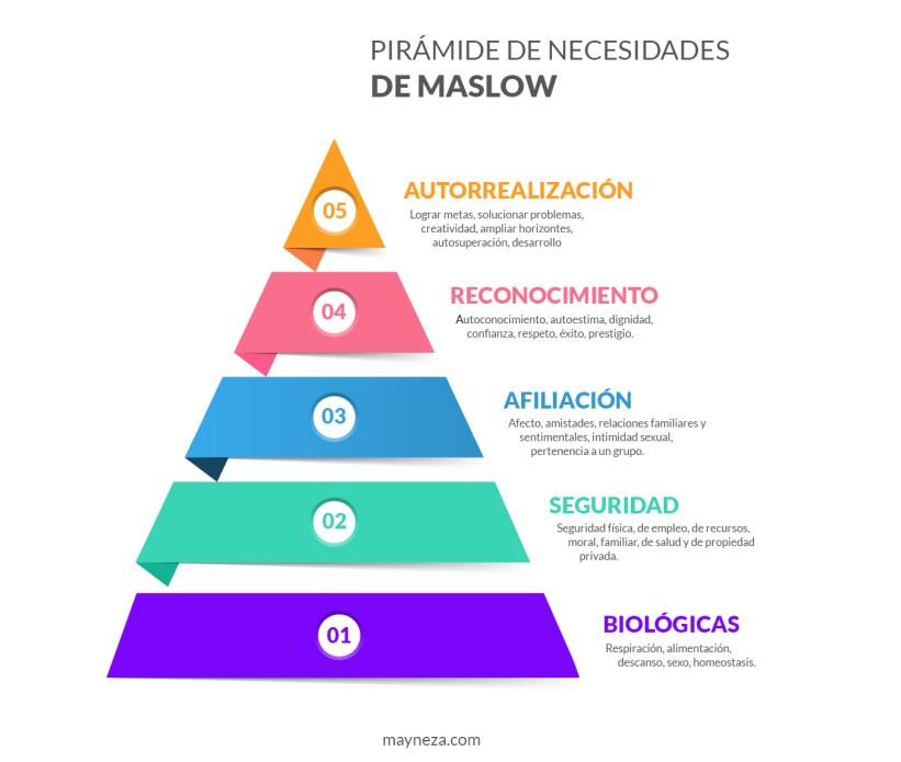 pirámide de maslow necesidades - jerarquia de necesidades - dejar huella en el mundo